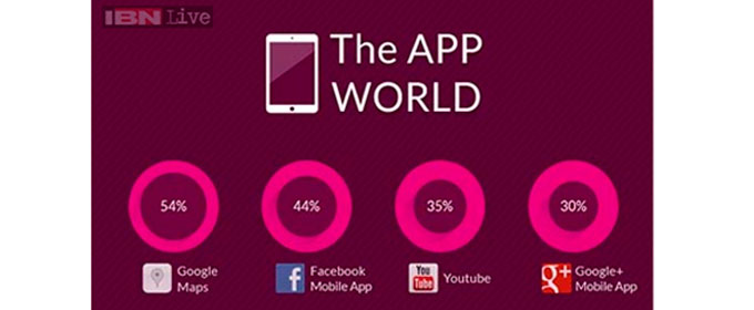 Top 10 most used smartphone apps, Google Maps beats Facebook by a mile